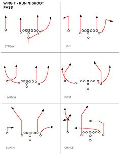 different Run and Shoot Offenses - Google Search