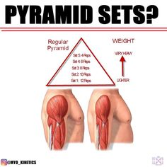 Are pyramid sets/drop sets better for strength and hypertrophy⁉️.Pyramid se… Are pyramid sets/drop sets better for strength and hypertrophy⁉️.Pyramid sets and drop sets are two of the most common styles of training; Fitness Workouts, Fitness Gym, Muscle Fitness, At Home Workouts, Fitness Tips, Drop Sets Workout, Gym Workout Chart, Gym Workout Tips, Pyramid Workout
