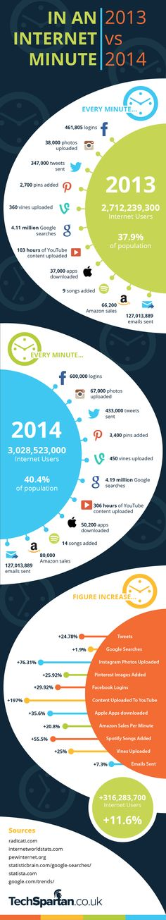 Facebook, Google, Twitter, Instagram, Vine, YouTube, Amazon, Email, Pinterest: #Internet In A Minute – 2013 VS 2014