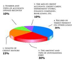 Free Credit Score Understand Get it Online | Go2MakeMoney