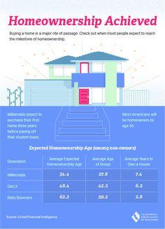 Most American #homeownership will be before the age of 35 #theartofrealestate #shelhee #rodeorealty #santamonica #northofmontana