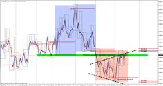 Awesome Forex Trading Performance April Another 969 Pips