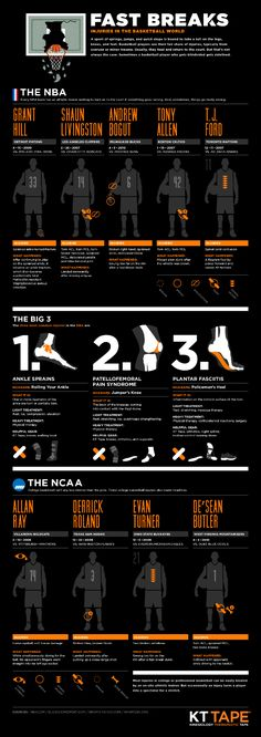 """Fast breaks: How injuries affect the NBA"" via @GuyKawasaki http://holykaw.alltop.com/fast-breaks-how-injuries-affect-the-nba-infog"