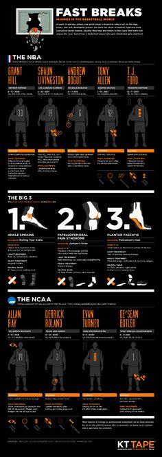 """Fast breaks: How injuries affect the NBA"" via @GuyKawasaki http://holykaw.alltop.com/fast-breaks-how-injuries-affect-the-nba-infog"
