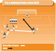 Free-kicks are often wasted in youth soccer. You need to put some thought into how to set up your team to make best use of a free kick and drill the skills in coaching sessions. Soccer Footwork Drills, Soccer Practice Drills, Football Coaching Drills, Soccer Drills For Kids, Soccer Training Drills, Soccer Skills, Youth Soccer, Soccer Sports, Soccer Tips