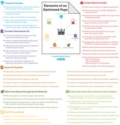 Infographic: Elements of an Optimized Page #infographic #seo #search