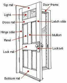 Door parts  sc 1 st  Pinterest & DESIGN DICTIONARY: Mullion Muntin Stile and Jamb + Other Key Parts ...
