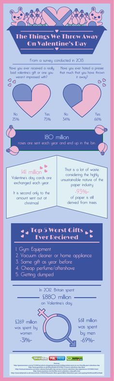 *LOL* An infographic on the unwanted gifts we throw away on Valentine's day <3 <3