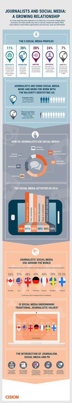 How Journalists Use Social Media in 2016 #Infographic #SocialMedia #Journalists