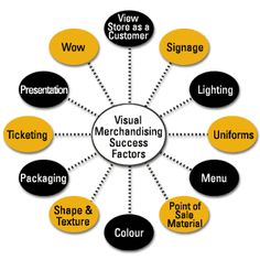 Visual Merchandising Visual Merchandising is the art of displaying merchandise in a manner that is appealing to the eyes of the customer. Visual Merchandising Fashion, Visual Merchandising Displays, Visual Display, Display Design, Retail Displays, Shop Displays, Display Ideas, Propaganda Visual, Boutiques