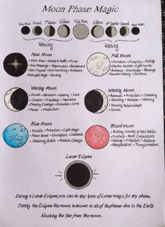 """candles-crystals-cauldrons: """"Moon phase magic """" I really appreciate how much you all seem to like this page but I think I'm going to redo it, I just do not like how the moons turned out and I know I can do better"""