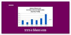 Web Sitemizin 01 EYLÜL 2015 - 01 MART 2016 tarihleri arasındaki Ziyaretçi İstatistiği.