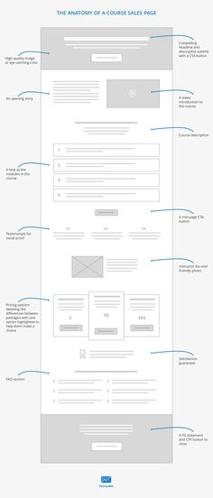 online course sales page wireframe
