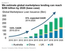 Growth of P2P lending around the world to 2020.   More info about P2P lending in Czech: https://www.banking-online.cz/