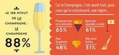 #Champagne 1er atout de la Champagne : Le Champagne Voir l'étude complète sur http://bit.ly/1SyrQ2r - http://ift.tt/1HQJd81