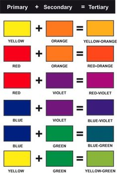 Tertiary Colors - colors next to each other on the color wheel make tertiary colors - sightly above grade level Mixing Paint Colors, Color Mixing Chart, How To Mix Colors, Color Charts, Diy Y Manualidades, Color Psychology, Colour Board, Elements Of Art, Color Pallets