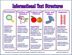FREE Informational Text Structure Posters and Handout~  Each one features a list of signal words and tips for identification. These will work well for teaching CCSS RI.4.5 and RI.5.5.  Looks like they could easily be used as bookmarks, too!