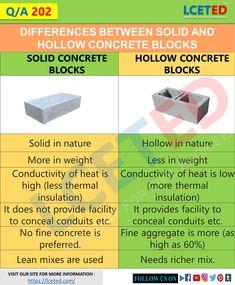 Civil Engineering Handbook, Civil Engineering Works, Engineering Notes, Civil Engineering Construction, Types Of Concrete, Concrete Design, Concrete Blocks, Masonry Work, Brick Masonry