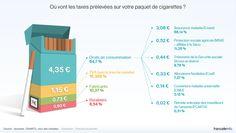 Où vont les taxes prélevées sur vos paquets de cigarette ?