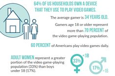 Player ages and percentage of us households that play video games Video Games List, Video Games For Kids, 21 Day Fix, Flirting Quotes, True Quotes, Healthy Food List, Healthy Recipes, Curriculum, Videos Yoga