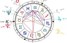 What do the 12 houses in your birth chart mean? What is an Ascendant and Descendant sign? Find out here! by Jyotishacharya Vinay Sheel Saxena
