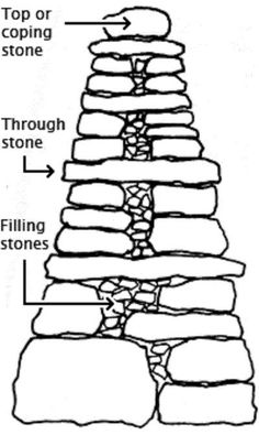 lFor added stability dry stone walls are built wider at the bottom and taper… Dry Stack Stone, Stacked Stone Walls, Dry Stone, Stone Retaining Wall, Stone Fence, Retaining Walls, Stone Masonry, Rock Wall, Stone Houses