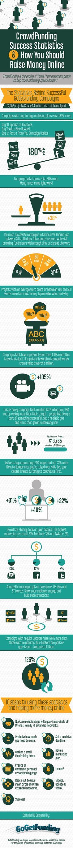 #Crowdfunding Success Statistics {Infographic}