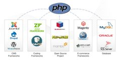Helping you to engineer web applications of the most sophisticated features and functionalities, PHP is a platform much in demand today. And the reasons for it are hardly unknown. Read More - http://phptutorialpoint.wordpress.com/2014/05/12/php-benefits-and-how-to-channelize-them-for-your-business/