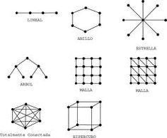 TopologÍa de red: Se define como una familia de comunicación usada por los computadores que conforman una red para intercambiar datos.
