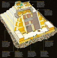 Sketch reconstruction of Templo Mayor Ap Art History 250, Ap World History, Aztec Ruins, Mayan Ruins, Aztec Empire, Aztec Culture, Inka, Aztec Art, Mesoamerican