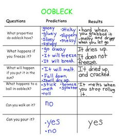 Oobleck Exploration Worksheet | oobleck | Pinterest | Kniha a ...