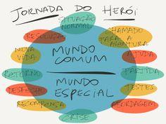 23/dez/2016 - Monomito - A Jornada do Heroi - Joseph Campbell Mais em https://pt.wikipedia.org/wiki/Monomito  Foto: Filosofia no Ensino Médio #03 - A Jornada do Herói - Marcos Ramon