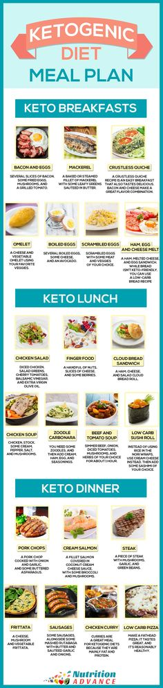 Ketogenic Diet Meal Plan For 7 Days - This infographic shows some ideas for a keto breakfast, lunch, and dinner. All meals are very low in carbs but high in essential vitamins and minerals, and other health-protective nutrients. The ketogenic diet Ketogenic Diet Meal Plan, Keto Diet Plan, Diet Meal Plans, Low Carb Diet, Ketogenic Recipes, Low Carb Recipes, Diet Recipes, Vegan Recipes, Delicious Recipes