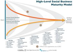 Measuring Social Media Capability: A Social Business Maturity Model by Dion Hinchcliffe #Infographic #socialmedia #smm