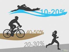 Comment s'entraîner pour un triathlon: 28 étapes