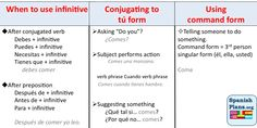When to use infinitives, conjugate in tú form, or use command form graphic organizer.