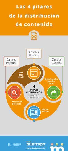 Los 4 pilares de la distribución de contenido