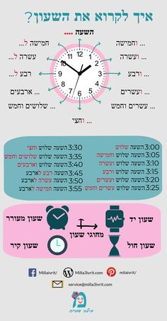 There are many ways to learn Hebrew and for many people it's all about flexibility, convenience and enjoyment. The reasons for learning a second or even third language will vary from person to person but generally the ability to commu Childhood Education, Kids Education, Hebrew Writing, Hebrew School, Learn Hebrew, Hebrew Words, Math Notebooks, School Staff, Math For Kids