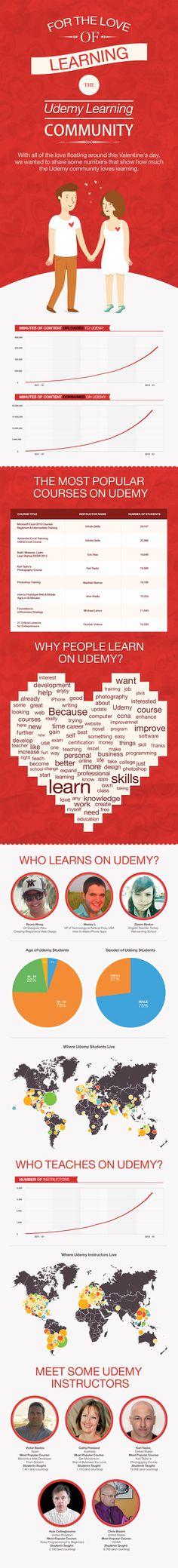 Udemy Statistics Infographic: Growth, Popular Courses, Student & Teacher Demographics