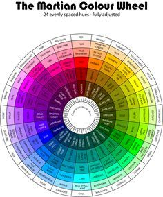 The Martian Colour Wheel. See last sentence.