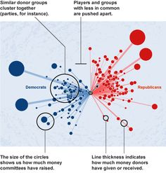 Political Moneyball, The Wall Street Journal - WSJ.com   To visualize the relationships among political contributions, The Wall Street Journal used social network software to map more than a million records of donor data tracked by the Federal Election Commission.