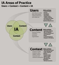 IA areas of practice -. If you like UX, design, or design thinking, check out theuxblog.com