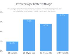 When it comes to investing, who is better? Women or men? Old or young? West Coast or East? New York-based social investing start-up Openfolio has some answers.