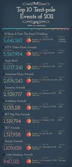 The #1 social TV event of 2011 is… [Infographic]