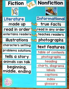 Comparing Fiction and Nonfiction - Do your students need help understanding the differences between fiction vs nonfiction texts? These printables are perfect for making an anchor chart for your classroom as your students are learning to distinguish betwee Fiction Vs Nonfiction, Nonfiction Activities, Non Fiction Texts, Literary Nonfiction, Anchor Charts First Grade, Reading Anchor Charts, Reading Strategies, Reading Comprehension, Reading Resources