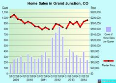 Grand Junction,CO real estate house value index trend
