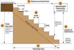 Distancias en escaleras
