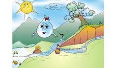 Výsledok vyhľadávania obrázkov pre dopyt kolobeh vody v mš
