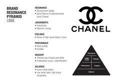 Chanel - Brand Resonance Pyramid (CBBE Model).