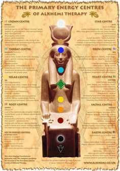 °Alkhemi Therapy Chart ~ Ancient Egyptian Wisdom of energy healing & spirituality Egyptian Mythology, Egyptian Symbols, Ancient Egyptian Deities, Egyptian Goddess, Chakra Meditation, Chakra Healing, Meditation Rooms, Crystal Healing, Energy Healing Spirituality